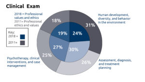 Clinical Pie Chart