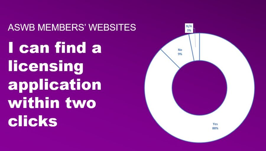 Pie chart showing how many social work board websites have application materials accessible within 2 clicks